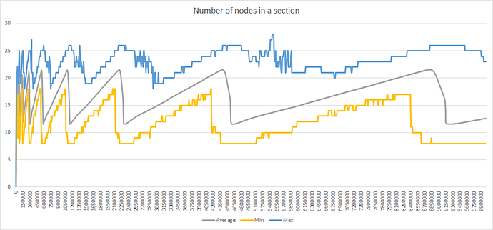 Number%20of%20nodes%20in%20a%20section