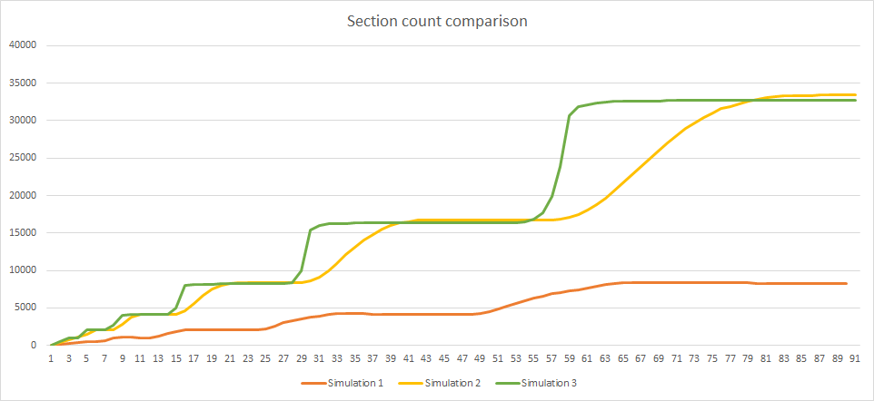 Section count