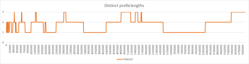 Distinct%20prefix%20lengths%20with%20distant%20relocations