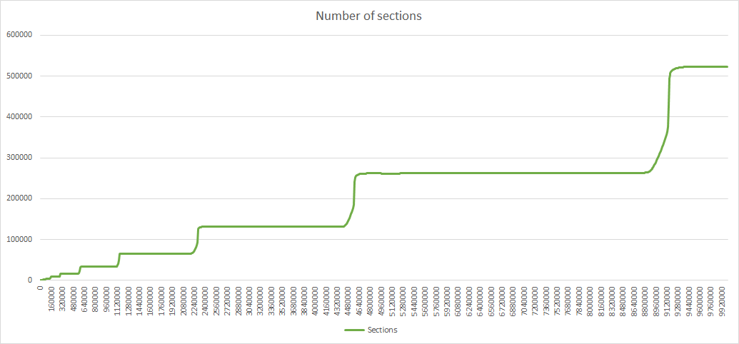 Number%20of%20sections